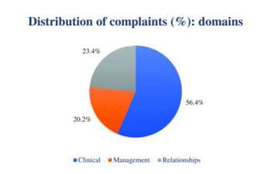 Analysis of patient complaints
